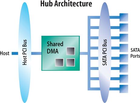 RAID DMA-controller hub architectuur