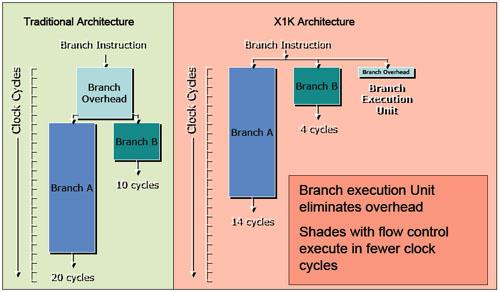 ATi's branch execution-structuur