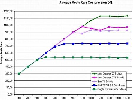 Sun Fire T2000 vs. Xeon en Opteron benchmark