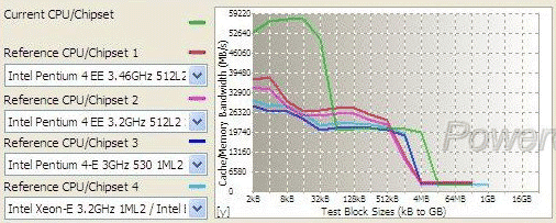 Conroe bandwidth