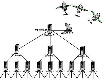 NTP-netwerk met stratum-lagen