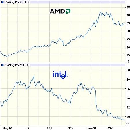 AMD en Intel aandelen Q1'05-Q1-'06