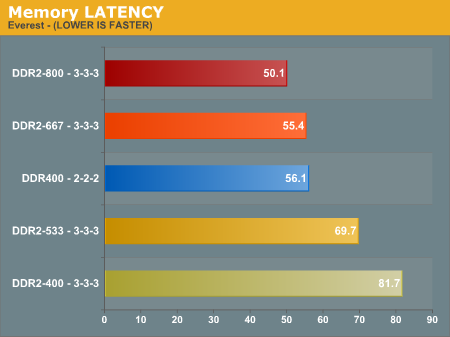 Geheugenlatency DDR vs. DDR2
