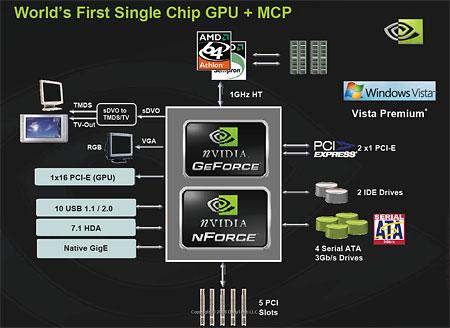 Slide met overzicht specificaties nVidia MCP61P-chipset