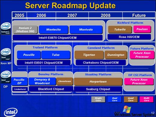 Intel serverroadmap (april 2006)