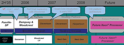 Xeon DP roadmap (april 2006)