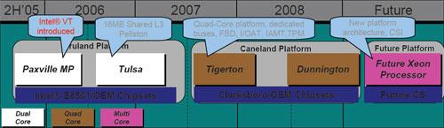 Xeon MP roadmap (april 2006)