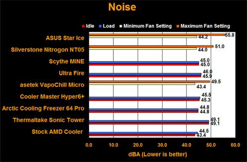 Extremetech-koelerstest: geluidsproductie
