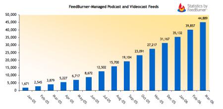 FeedBurner - Groei van het aantal podcastfeeds