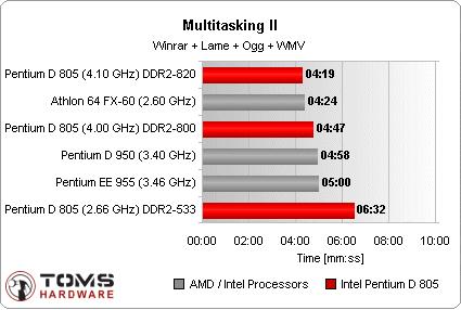 Pentium D 805 Multitasking benchmark