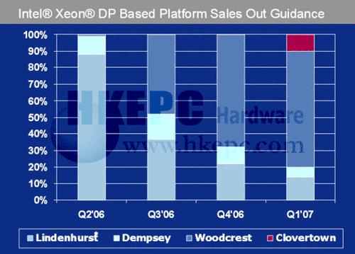 Xeon verkoopverwachting