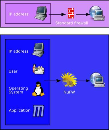 De werking van NuFW nader verklaard
