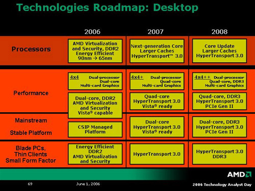 AMD technologie-roadmap desktop 1 juni 2006