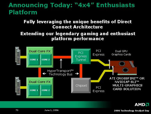 Aankondiging AMD 4x4-platform