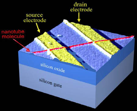 Transistor met nanotubes