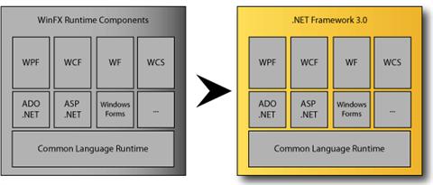 Transitie WinFX naar .NET Framework 3.0