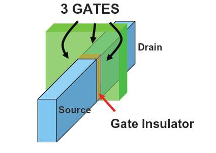 Schematische view van tri-gate transistor