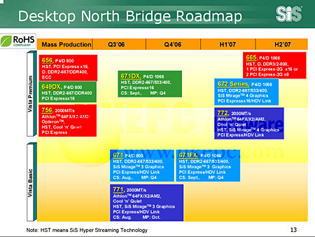 SIS chipset roadmap