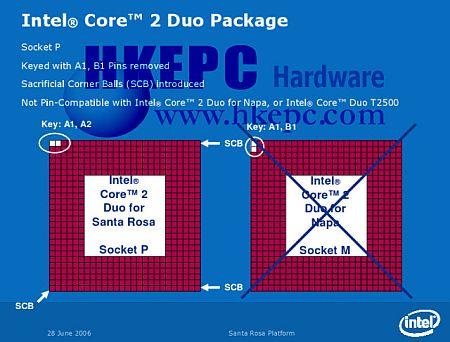 Intel Socket P en Socket M