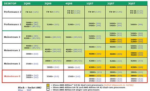 AMD desktoproadmap juni 2006