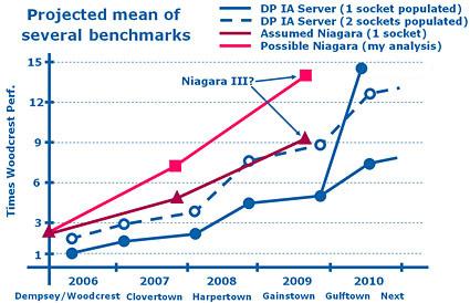 TG Daily vergelijkt groei Sun Niagara met Intel Woodcrest-opvolgers