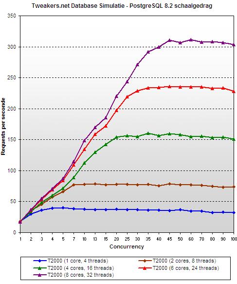 Sun T2000 review - PostgreSQL 8.2 scaling behaviour