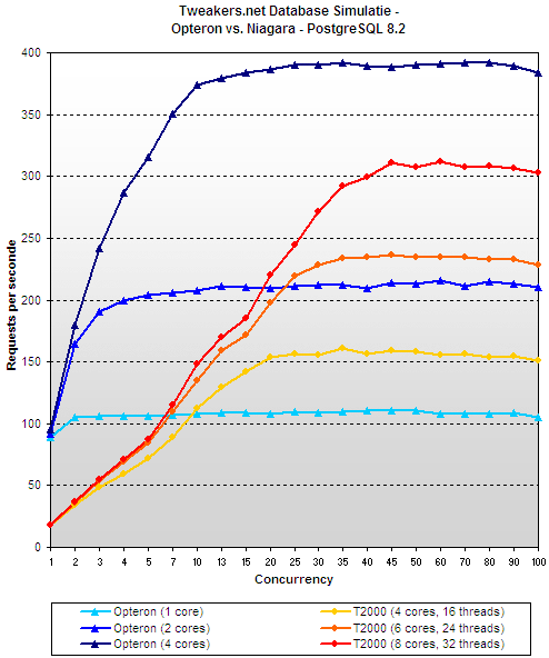 Opteron vs. Niagara - PostgreSQL