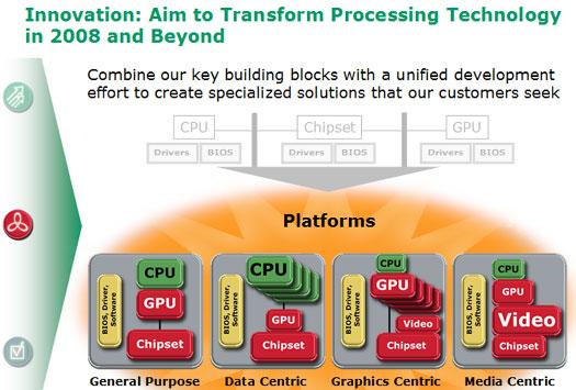 AMD en ATi-fusiepresentatie: plannen voor schaalbaar platform