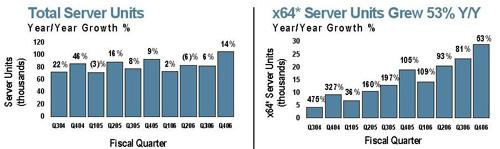 Sun's total sales vs. its x86 sales