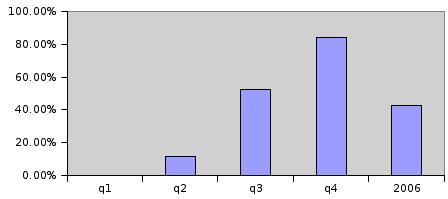 AM2 ten opzichte van het totale aantal cpu's