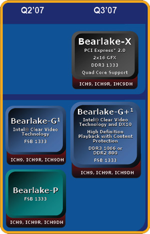 Intel Bearlake-chipset roadmap