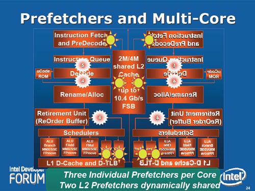 Core: Prefetchers