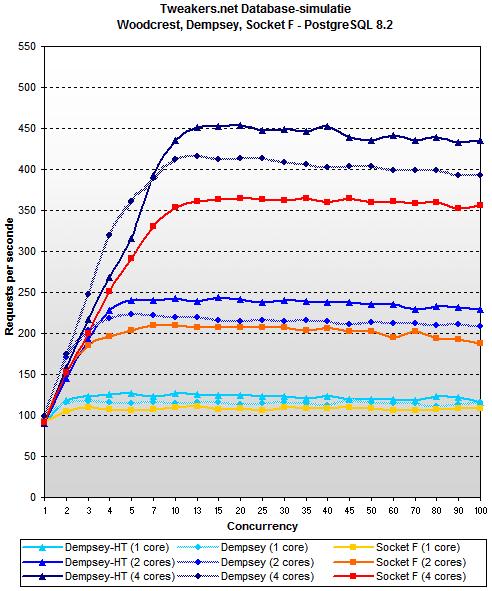 Woodcrest review - PostgreSQL 8.2 - Dempsey vs. Socket F