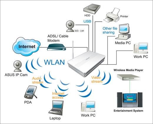 Asus WL-500g Premium - overzicht