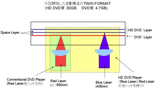 Drielaags Twin-schijf met twee HD-DVD-layers