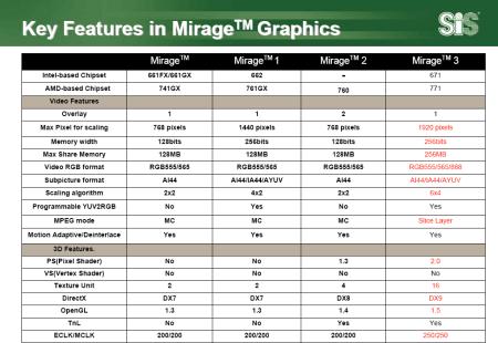 SiS Mirage 3 features (klein)