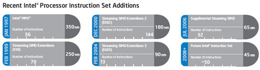 Intel SSE4