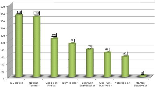 Uitslagen antiphishingonderzoek (3Sharp/Microsoft)