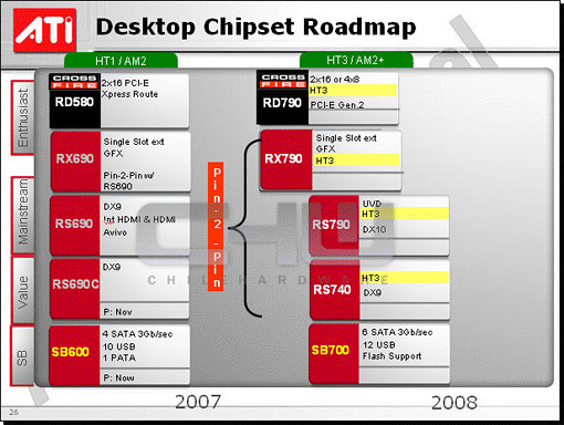 Slide met ATi's chipset roadmap