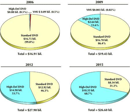 Marktaandeel HD-DVD en Blu-ray versus standaard dvd (bron: Kagan Research)