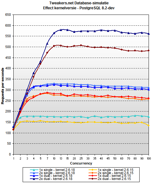 Database test Apollo 5 – effect of kernel version - PostgreSQL 8.2-dev