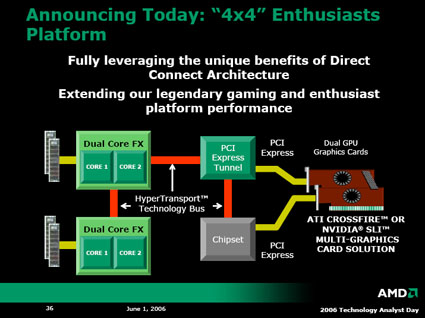 AMD 4x4-platform