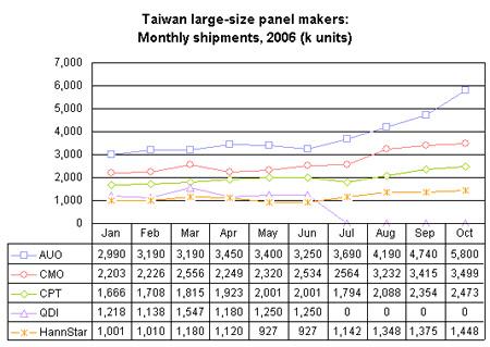 Verkoop van lcd-panels door Taiwanese fabrikanten, oktober 2006