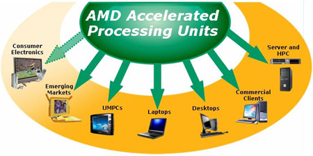 AMD's apu-concept