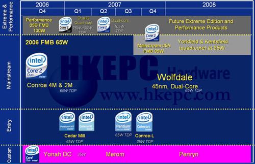 Intel Roadmap 2007