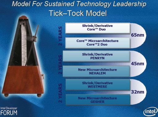 Intel tick-tock model