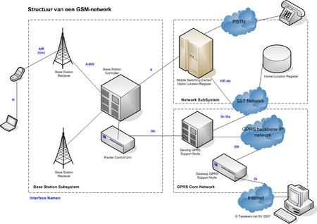 Structuur van een GSM-netwerk met gprs (klik voor groter)