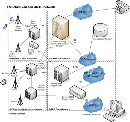 Structuur van een UMTS-netwerk (klein)