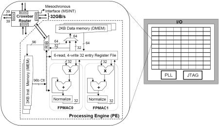 Teraflops Research Chip processoreenheid