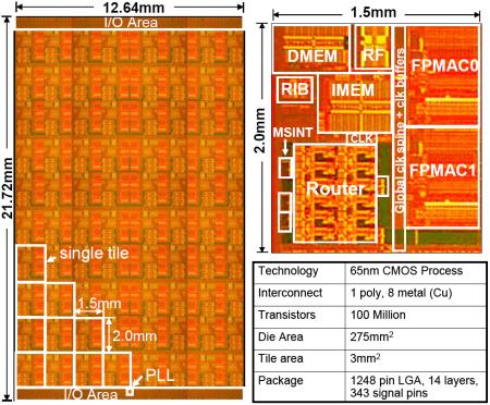 Teraflops Research Chip